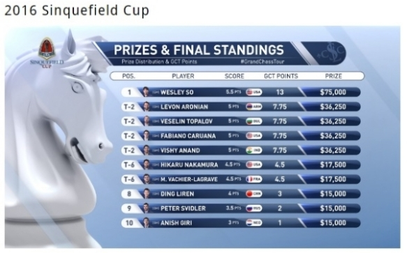 sinquefield-standings_zpspqfwq2kr